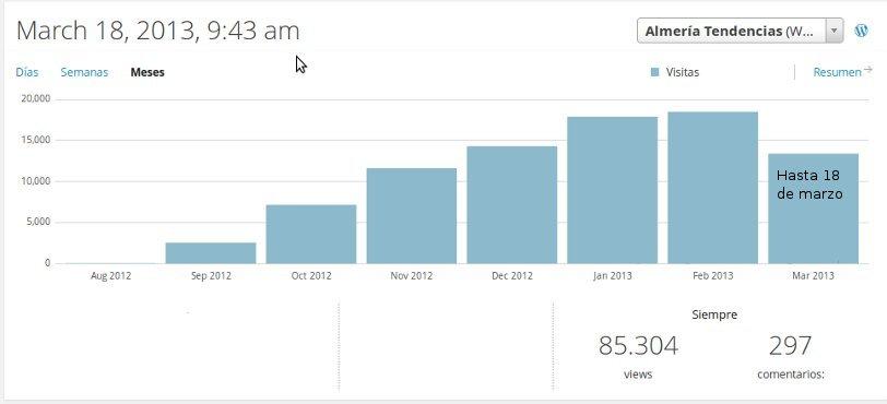 Estadisticas Totales a marzo 2013